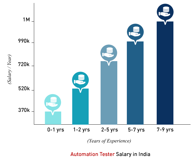 Automation Tester Salary in India