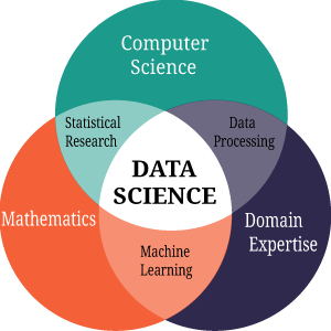 Data Science Explanation