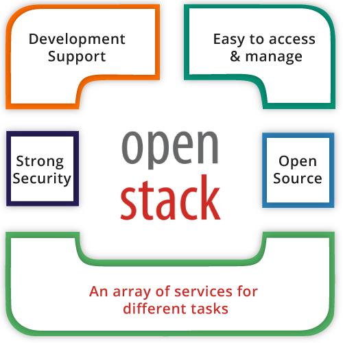 Openstack-benefits