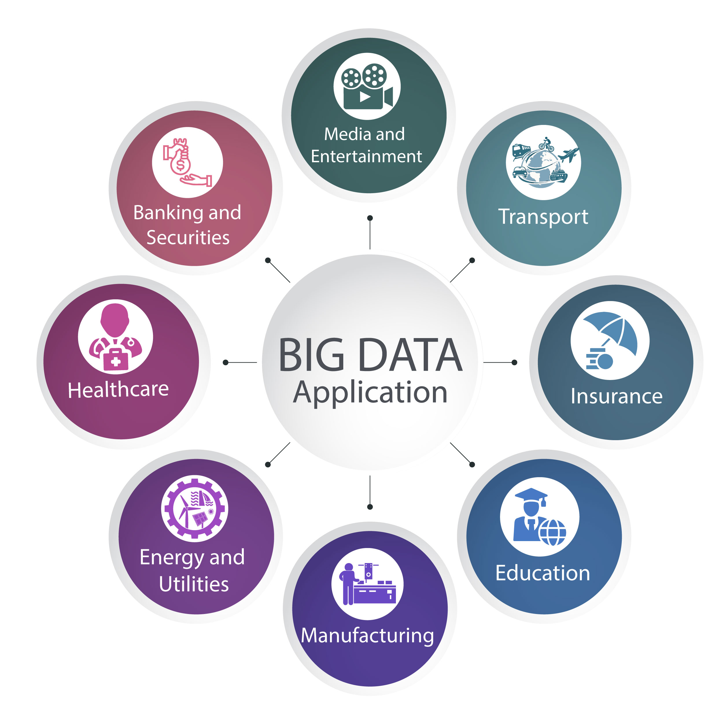 Big Data Application