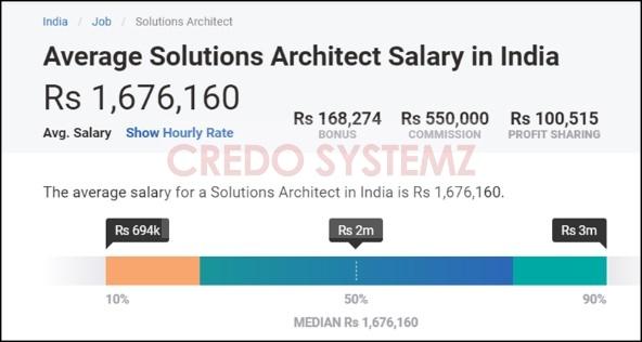 AWS Salary